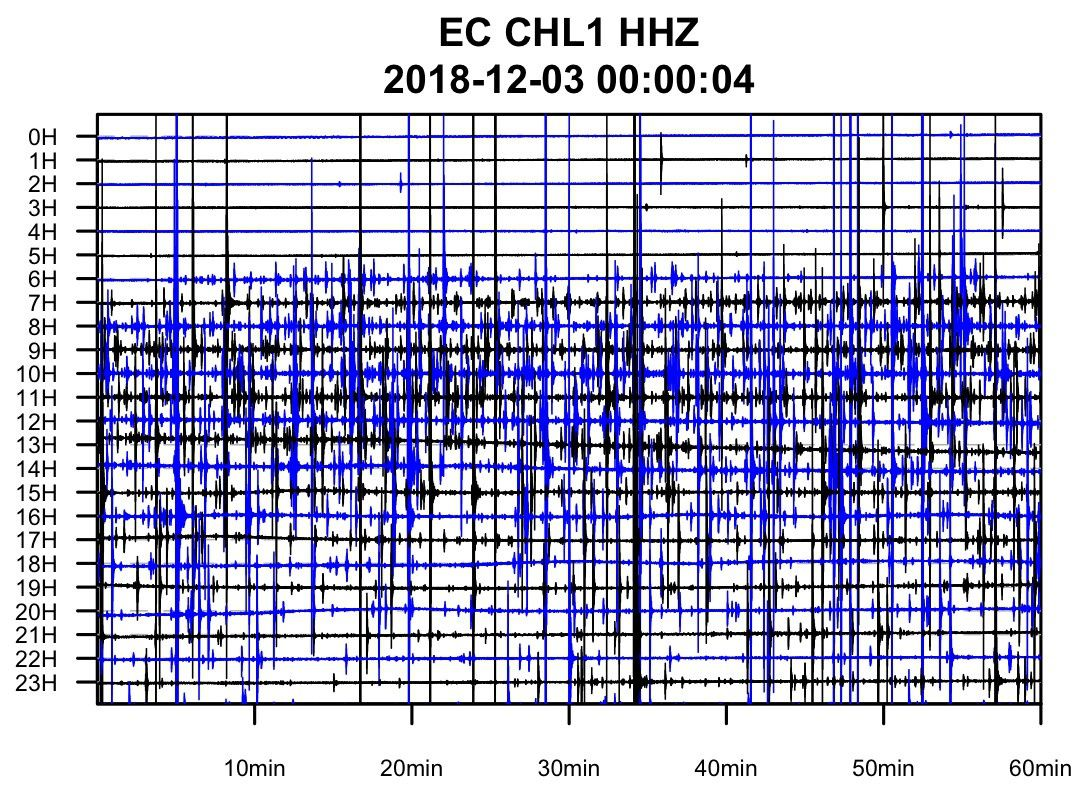 Chiles-Cerro Negro - seismogram of station CHL-1 (Chiles 1) of December 3, 2018, with increase in seismicity from 6:00 UTC - Doc. IGEPN