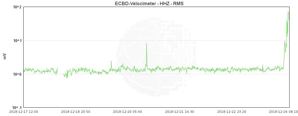 Etna - tremor on 24.12.2018 at 8:10 - INGV Catania