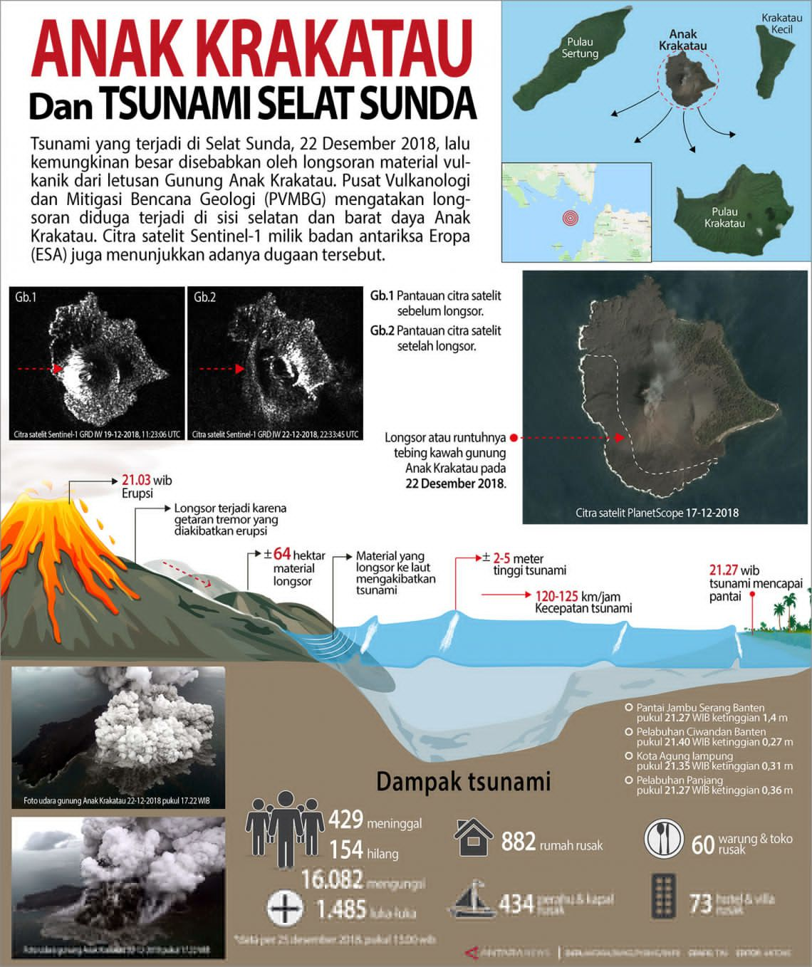 Anak Krakatau - synoptic table summarizing the mechanisms lead to the disaster, and counting the number of victims of the tsunami - via Antara