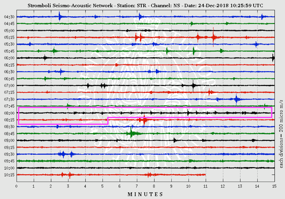 Stromboli - seismogram of 24.12.2018 - see box in pink / 8h - 8h20 - Doc. LGS