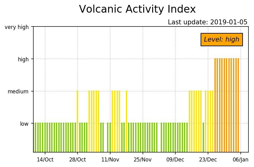 Stromboli - activity index for the last 3 months - high level 05,01,2019 - Doc LGS