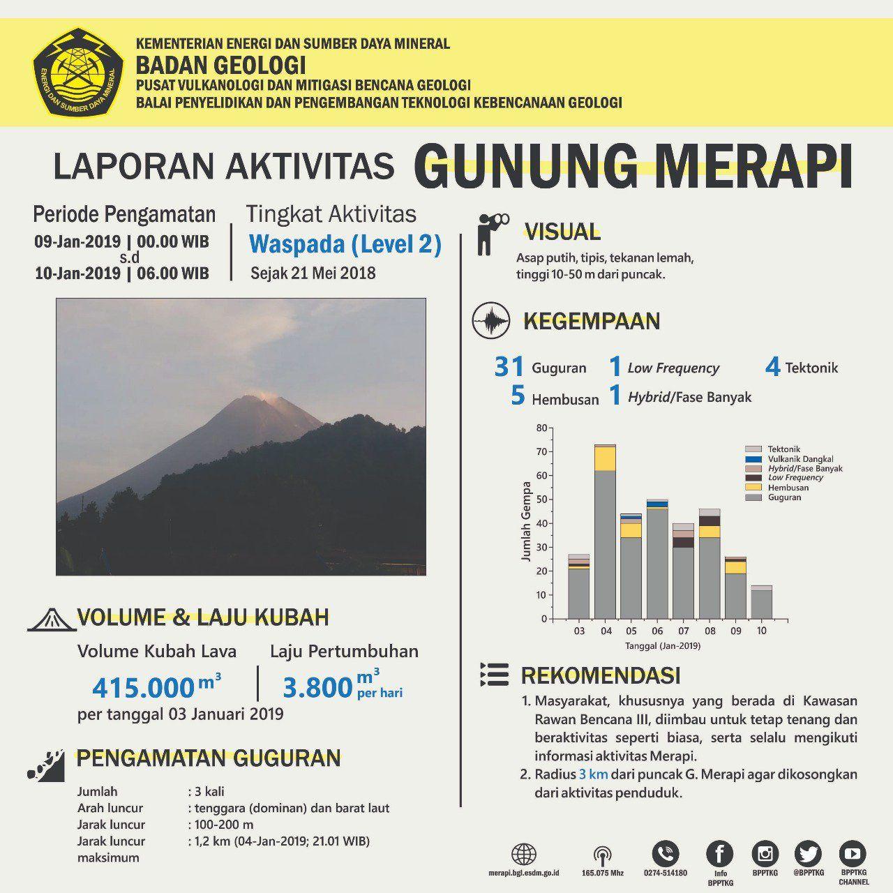 Merapi - tableau d'activité au 10.01.2019 / 6h WIB - Doc. PVMBG