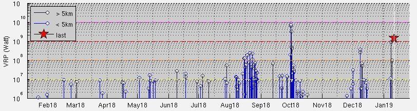 Manam - anomalies thermique du 11.01.2019 et activité de l'année passée - Doc.Mirova Modis