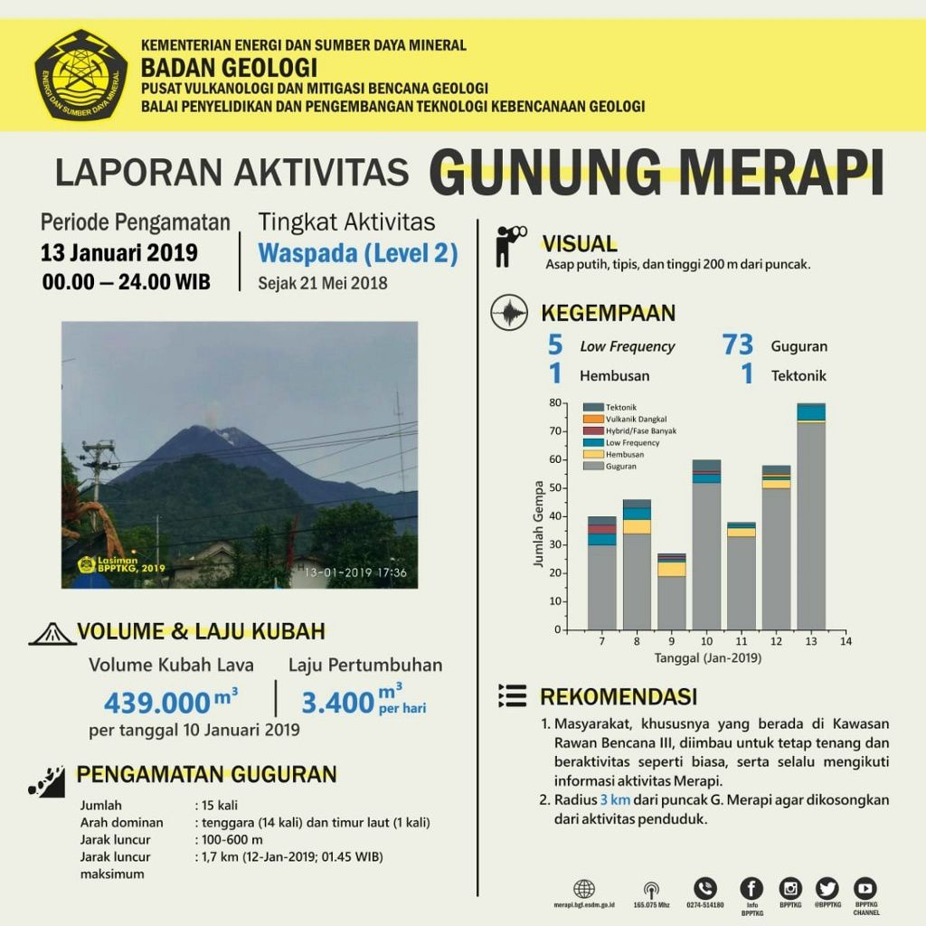 Merapi - dome growth on 13 January 2019 - Doc. PVMBG