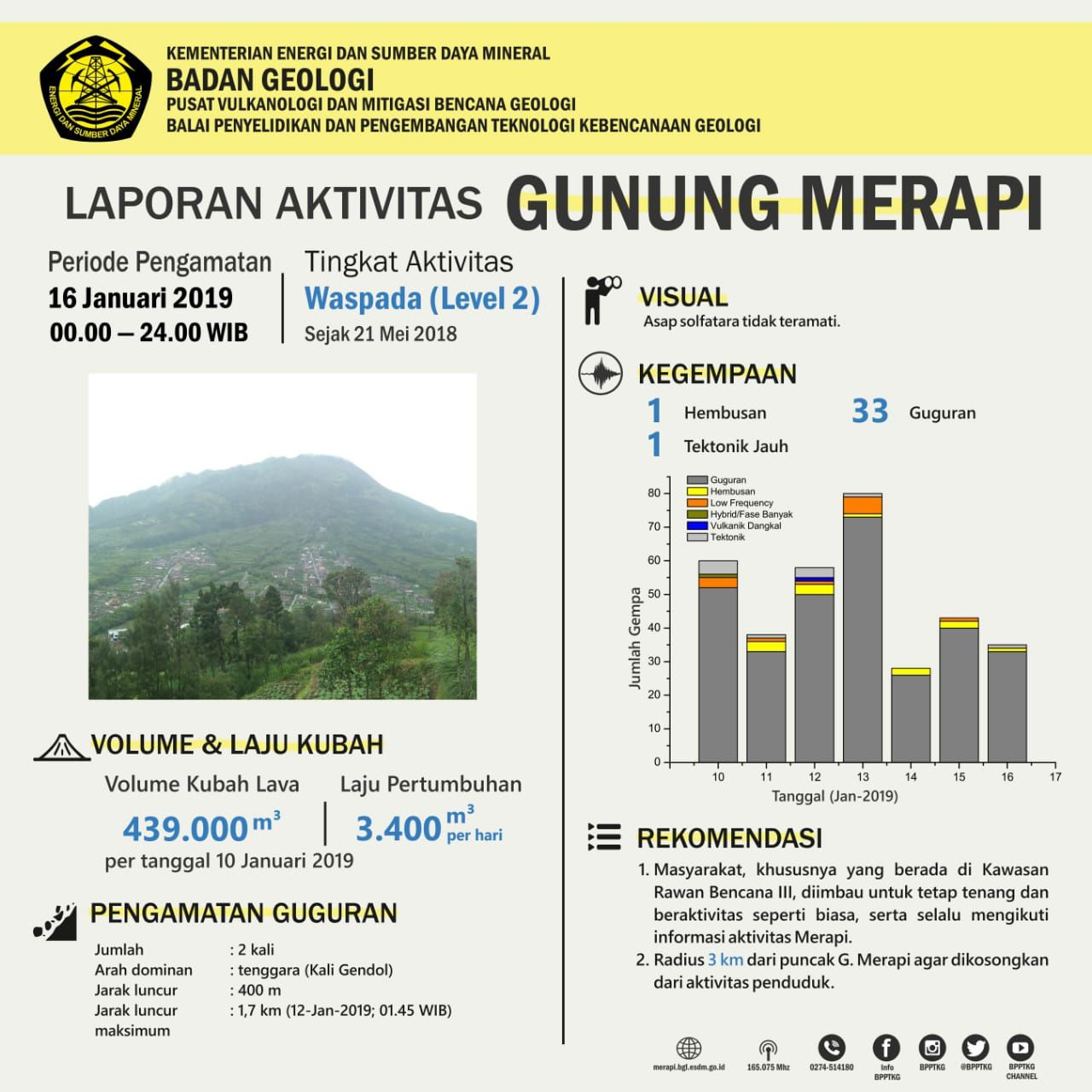 Activity report of Merapi for 16.01.2019 - Doc. PVMBG