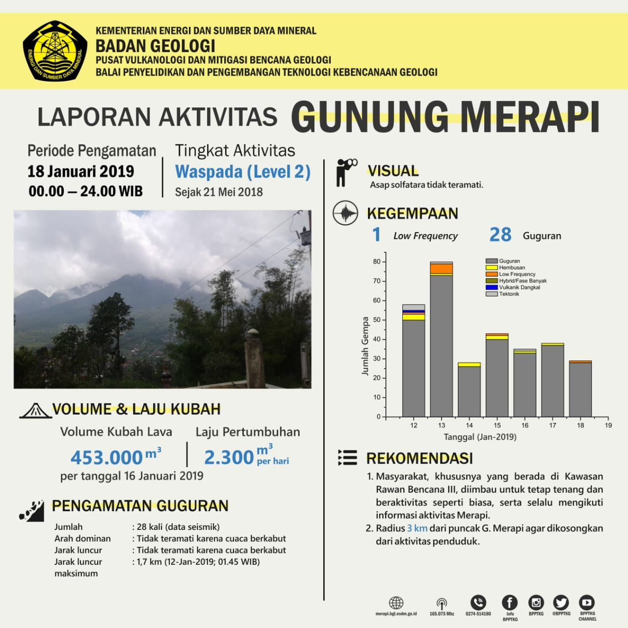 Merapi - seismicity on 18.01.2019 - Doc. PVMBG