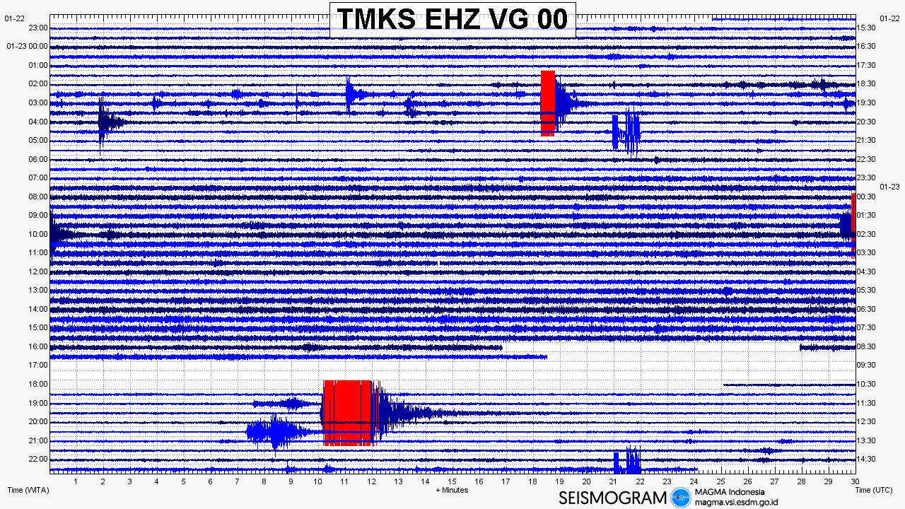 Agung - seismogram of 23.01.2019 - Doc. Magma Indonesia