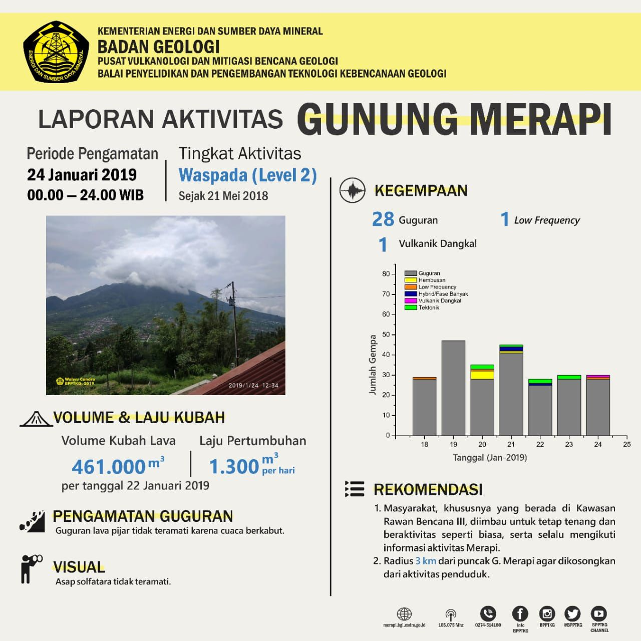 Merapi - activity on 24.01.2019 - Doc. PVMBG
