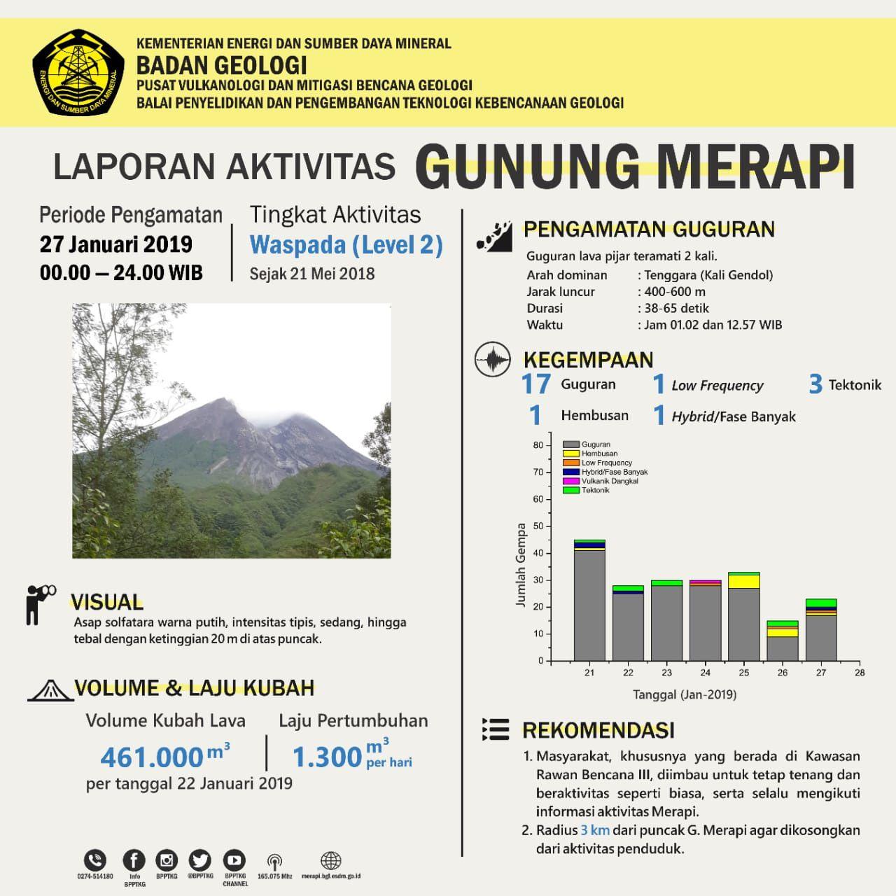 Merapi - summary of the activity of 27.01.2019 - Doc. BPPTKG