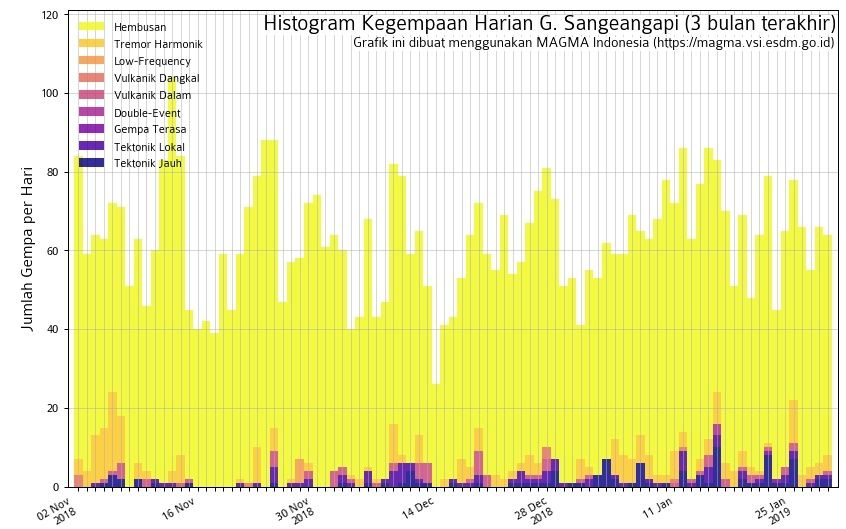 Sangeang Api - Seismicity at 30.01.2019 - Doc. Magma Indonesia