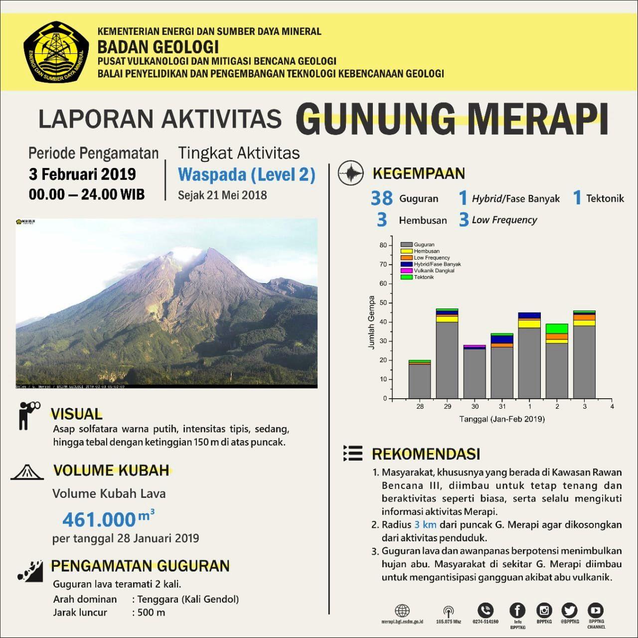 Merapi - Activity table of 03.02.2019 - BPTKG