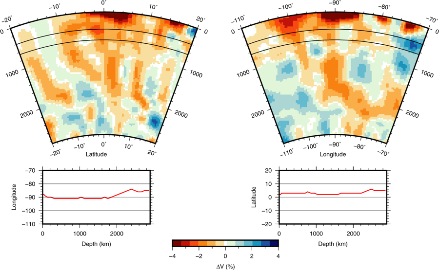 Tomographic result showing the P-velocity anomaly of the Galápagos plume in two perpendicular depth sections viewed from the East (left) or South (right). - Doc. Nature ref in source