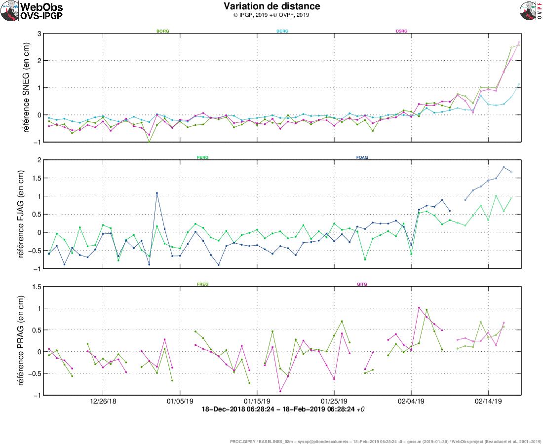Piton de La Fournaise - llustration de la déformation sur 2 mois , au 18.02.2019. Sont ici représentées des lignes de base (variation de distance entre deux récepteurs GPS) traversant l'édifice du Piton de la Fournaise, au sommet (en haut), à la base du cône terminal (au milieu) et en champ lointain (en bas) (cf. localisation sur les cartes associées). Une hausse est synonyme d'élongation et donc de gonflement du volcan;inversement une diminution est synonyme de contraction et donc de dégonflement du volcan. Les éventuelles périodes coloriées en rose clair correspondent aux éruptions.