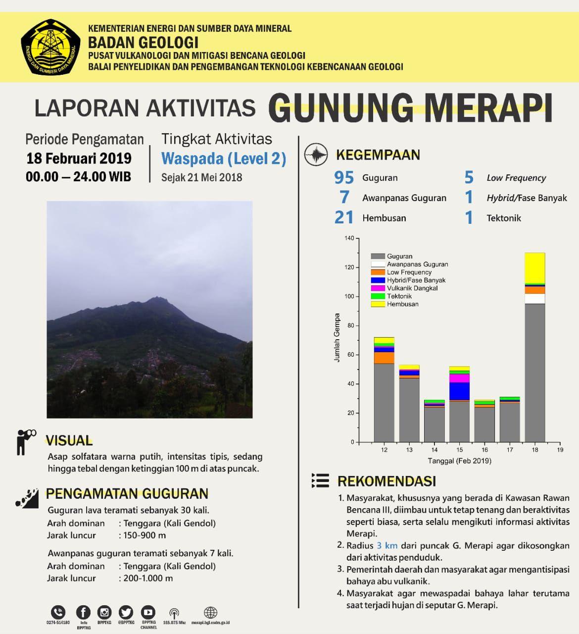Merapi - summary of the seismicity of 18.02.2019 / BPPTKG and seismogram / Magma Indonesia