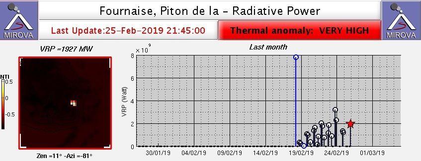 Piton de la Fournaise - pouvoir radiatif élevé ce 25.02.2019 / 21h45 - Doc. Mirova Modis