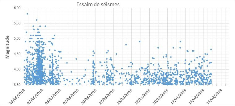 Monitoring of the seismic swarm underway in Mayotte: magnitudes of earthquakes as a function of time (in day, as of 10/05/2018) - Doc. BRGM