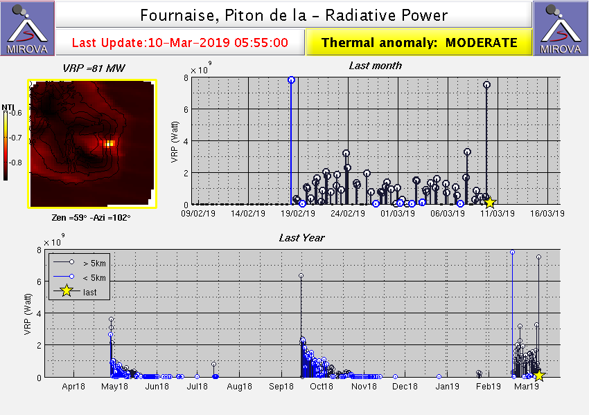 Piton de La Fournaise - Radiative power at 10.03.20109 / 5:55 - with a peak of activity followed by a considerable decline - Doc. MirovaMODIS_VRP
