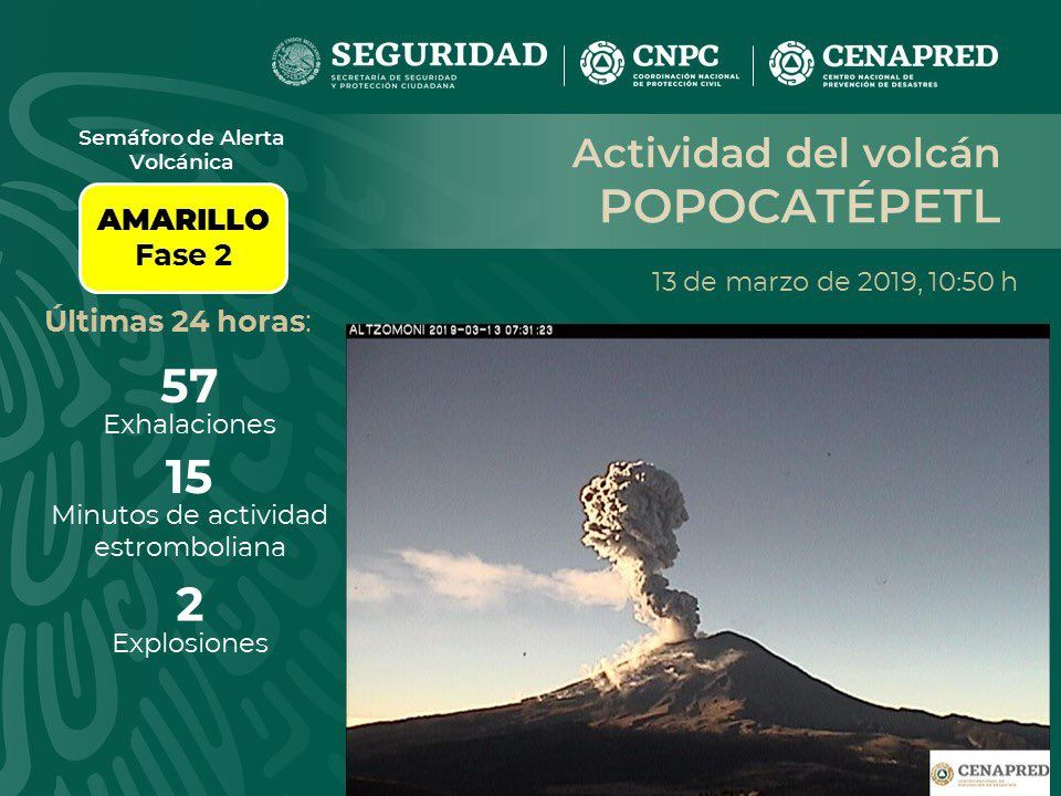 Popocatépetl - summary of activity of 13.03.2019 - Doc. Cenapred / Seguridad / CNPC