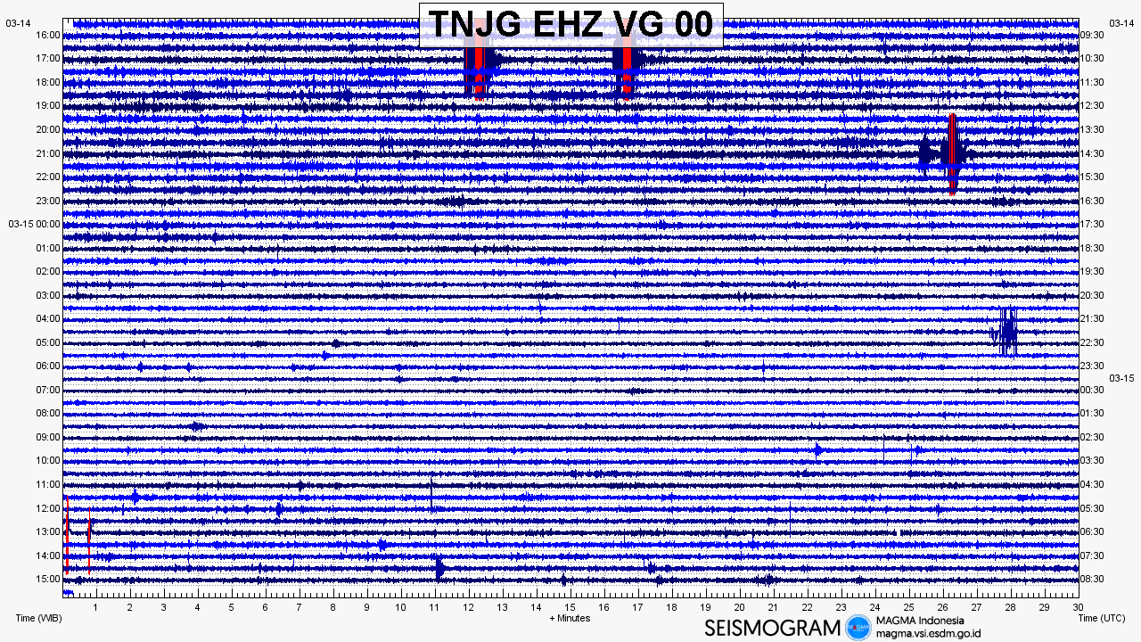 Anak Krakatau - seismogram of 14.03.2019, with the eruption at the top - Doc.Magma Indonesia