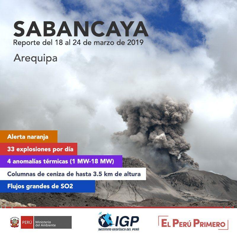 Sabancaya - récapitulatif de l'activité du 18 au 24.03.2019 - Doc. I.G. Peru – OVI - Ingemmet