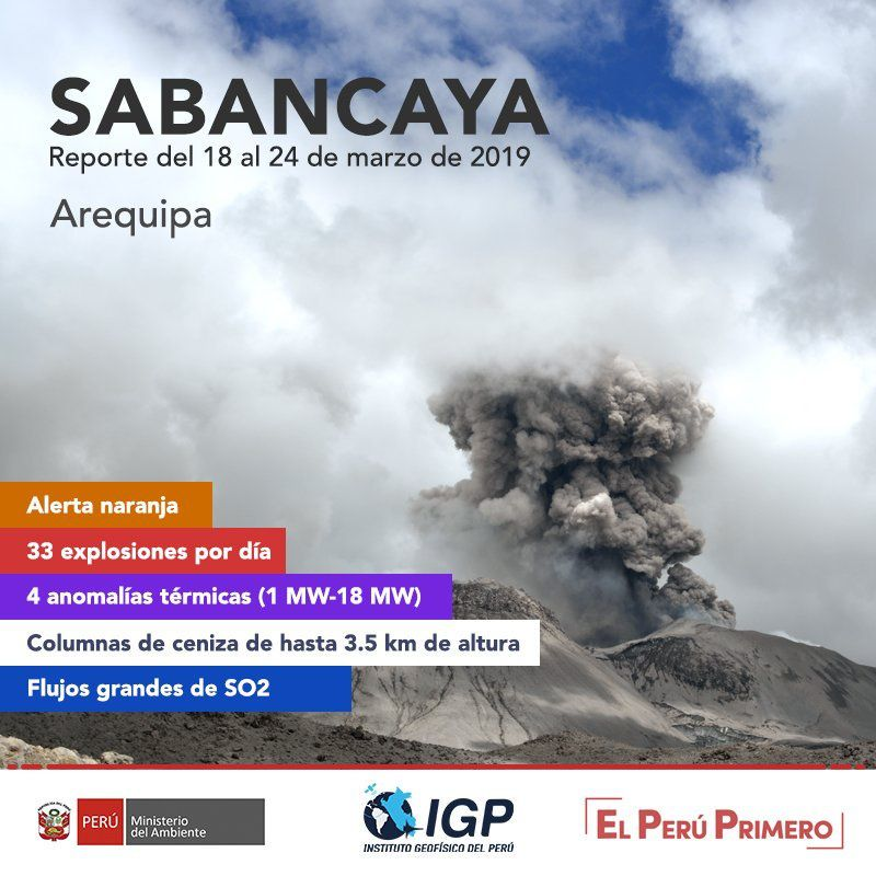Sabancaya - summary of the activity from 18 to 24.03.2019 - Doc. I.G. Peru - OVI - Ingemmet
