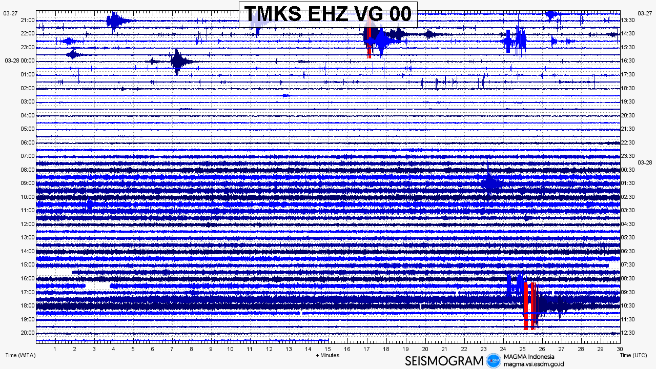Agung - Seismogram of the eruptive episode of 28.03.2019 (lower right) - Doc.Magma Indonesia