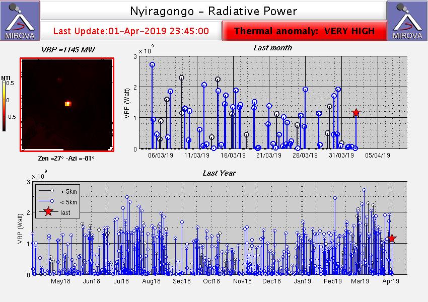 Nyiragongo - anomalies thermiques au 31.03 et 01.04.2019 - Doc. Mirova
