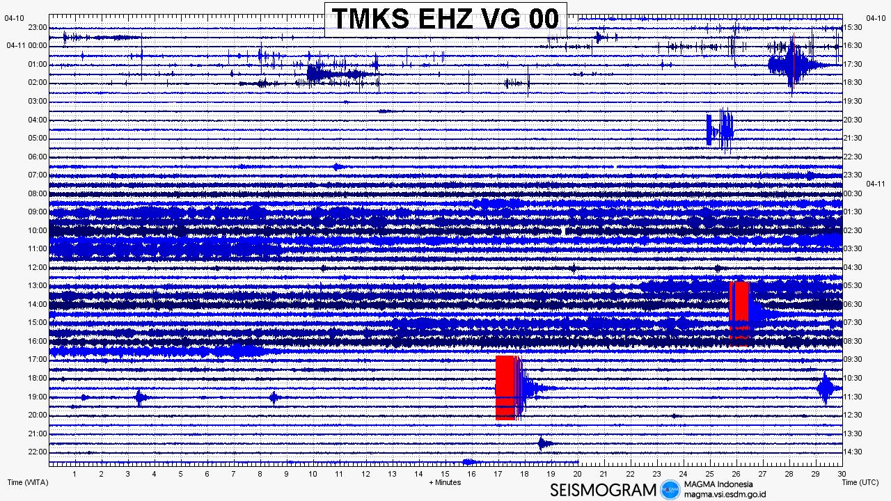 Agung - seismogram of 11.04.2019 - Doc.Magma Indonesia