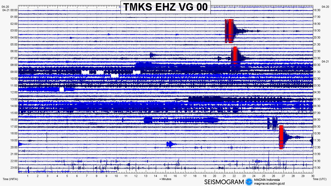 Agung -sismogram of 21.04.2019 - Doc.MAgma Indonesia