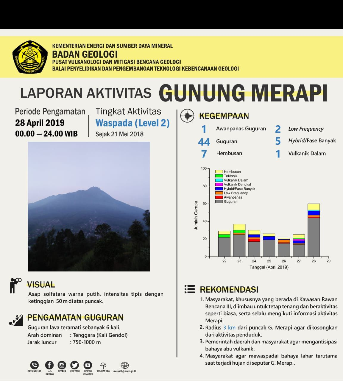 Merapi - summary of the activity of 28.04.2019 / 00-24h WIB - Doc. BPPTKG