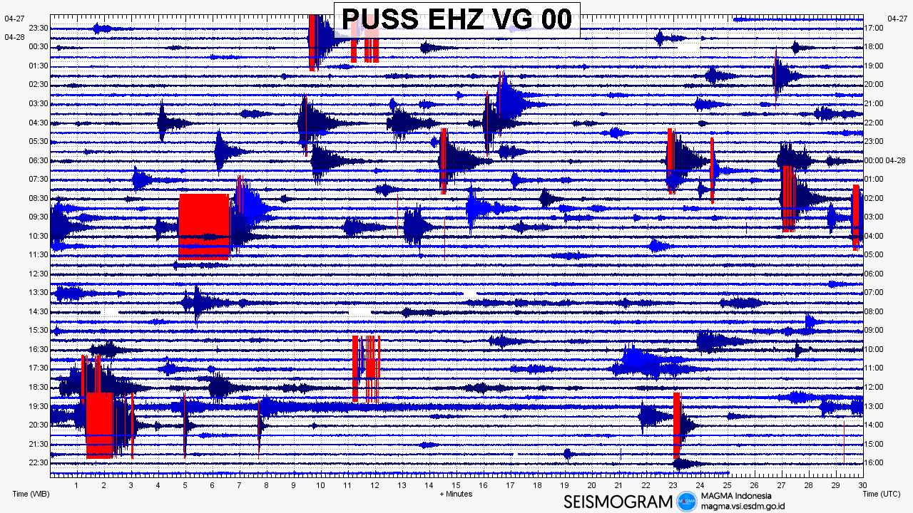 Merapi - seismogram of 28.04.2019 - Doc. Magma Indonesia