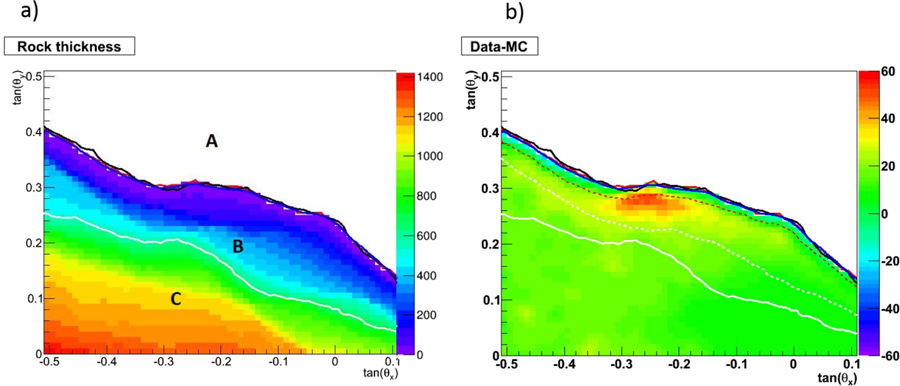 Stromboli muography - (a) Rock thickness and mountain profile as seen by the detector, given with 10×10mrad2binning. The color scale is the rock thickness in meters. The white profile gives the statistical sensitivity limit, as defined in the text. (b) Difference between the observed muon flux and the one expected from Monte Carlo simulation over an angular range centered at crater region. Color scale represent muons counts. The average density ranges in between 1.4 and 2.2g/cm3above the sensitivity limit.  Scientific reports - First muography of Stromboli volcano – by Valeri Tioukov, et al.
