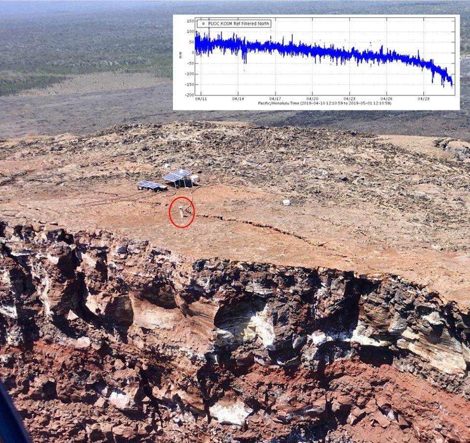 Cratère du Pu'u O'o – position dans le cercle rouge de l'antenne GPS.  Dans l'encart, les données transmises entre le 11 avril et le 1° mai.  - Photo USGS par Ingrid Johanson du18 mars 2019, annotée le 1er mai 2019.