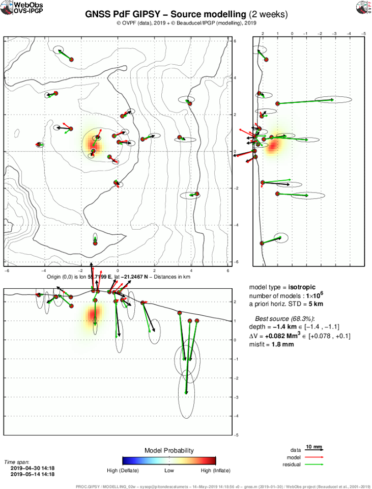"""Piton de La Fournaise - Location of the source (best model resulting from a """"Mogi"""" type of modeling) at the origin of displacements recorded during the last two weeks on the GPS stations of the base and the summit of the terminal cone of the Piton of the Furnace. (© OVPF-IPGP)."""