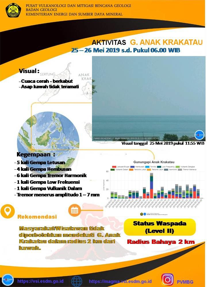 Anak Krakatau - seismicity on 25.05.2019 / Magma Indonesia - and activity table of 25-26.05.2018 / 06h WIB - Doc. PVMBG