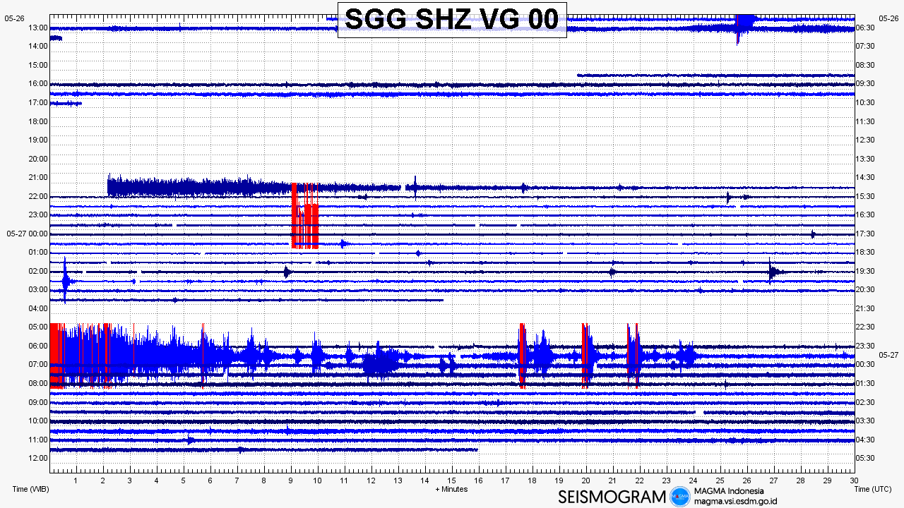 Sinabung - seismogram of 27.05.2019 - Doc. Magma Indonesia