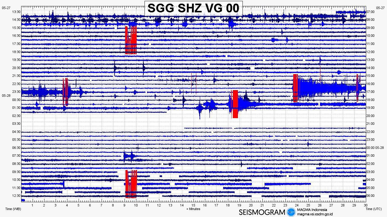 Sinabung - sismogrammes des 27 et 28.05.2019 - Doc. Magma Indonesia