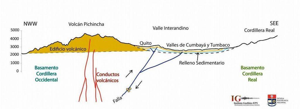 Séismes de Quito- schéma de la faille de quito sous la ville par rapport à la localisation du volcan Pichincha - Doc. IGEPN