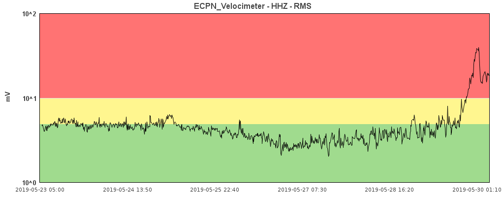 Etna - increase of the tremor in the evening of 29.05.2019 - Doc. ECPN Velocimeter / INGV