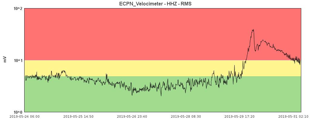Etna - 31.05.2019 / 2:10 - Doc. ECPN Velocimeter - HHZ - RMS / INGV