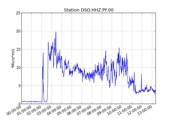 Piton de La Fournaise - Evolution du RSAM (indicateur du trémor volcanique et de l'intensité de l'éruption) entre 04h00 (00h00 UTC) et 17h30 (13h30 UTC) le 11 juin 2019 sur la station sismique de DSO. (© OVPF-IPGP)