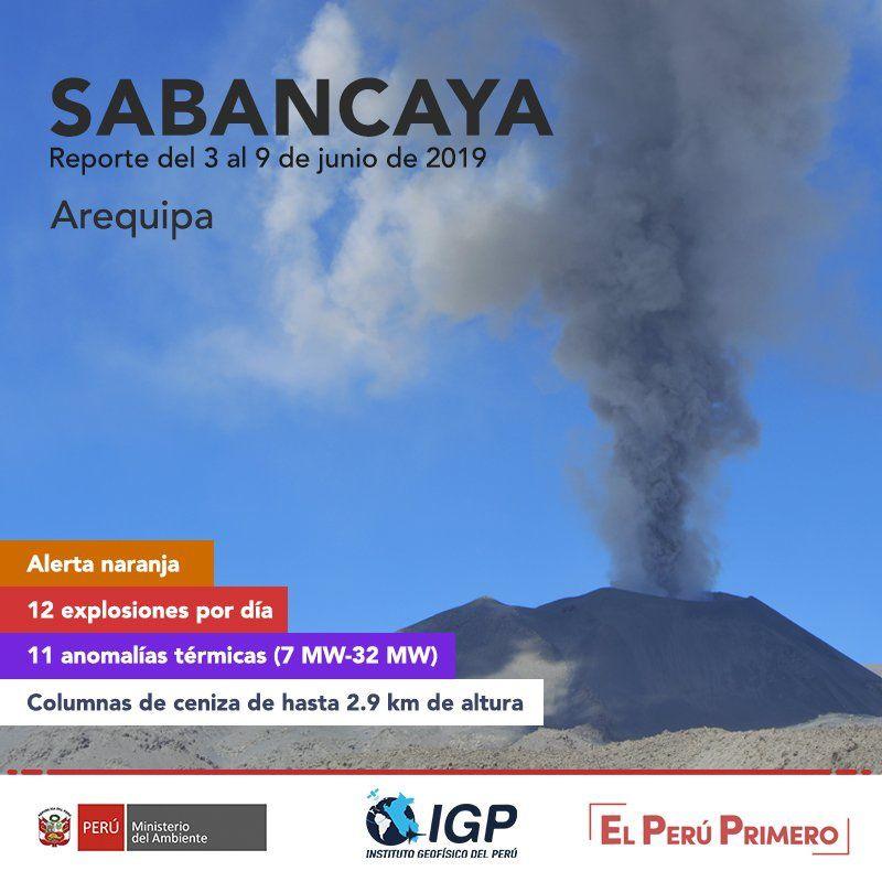 Sabancaya - résumé de l'activité du 3 au 9 juin 2019 - Doc. IG Peru, OVI, Ingemmet