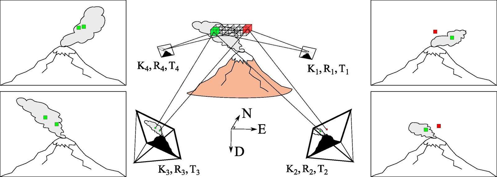 Fuego - Un diagramme représentant la méthode de découpe de l'espace. Une région d'espace 3D (voxel) est projetée dans les plans d'image 2D (pixels) des caméras entourant le panache. Si l'emplacement du pixel est dans le panache pour toutes les caméras, le voxel est conservé (vert). Si l'emplacement du pixel est en dehors du panache pour une ou plusieurs caméras, le voxel est actualisé (rouge). Le processus est systématiquement répété sur un volume de recherche, jusqu'à ce qu'il ne reste que les voxels identifiés comme panache.  - Doc. Measurement of three dimensional volcanic plume properties using multiple ground based infrared cameras - K.Wood & al.