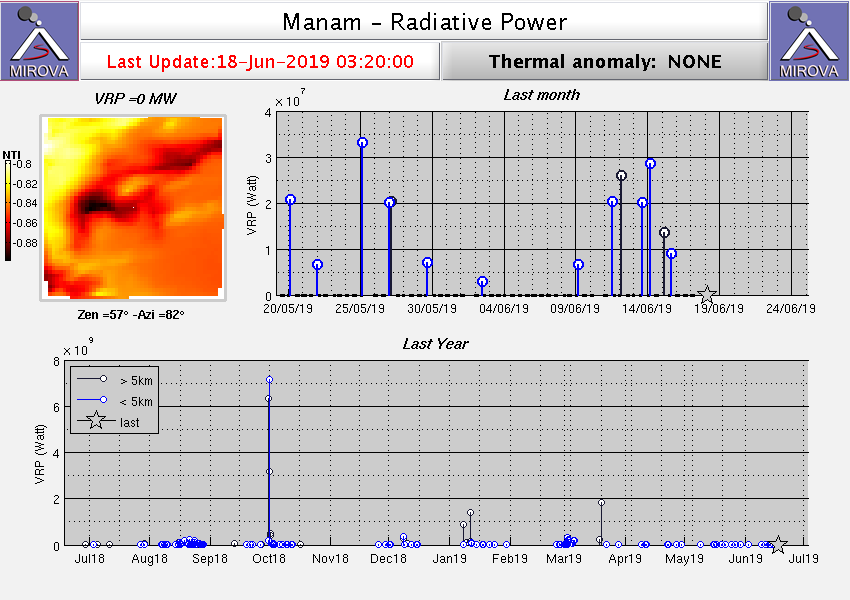 Manam - thermal anomalies between 9 and 15 June - Doc. Mirova