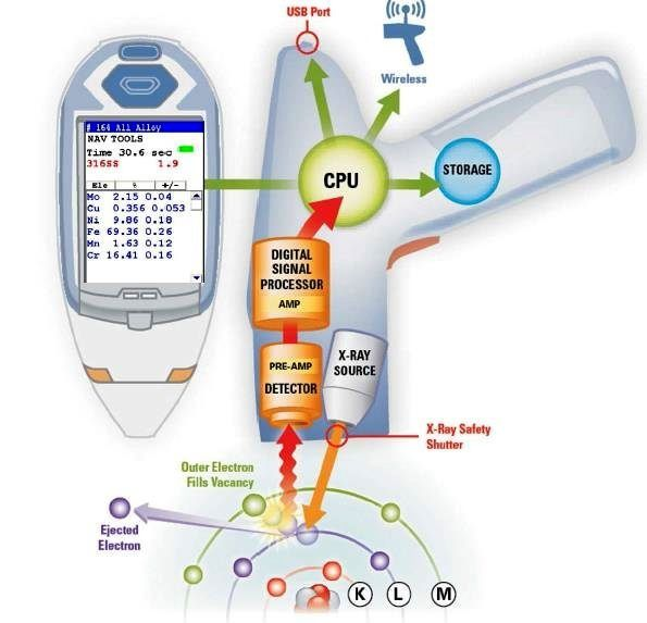 Design of a portable XRF analyzer and its basic functions. It is relatable to a computer and wi-fi data. Image : Thermo Fisher Scientific / Tewksbury-USA