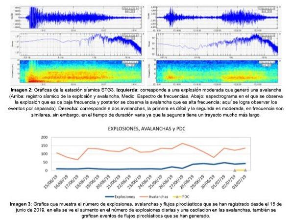 Santiaguito - Image 2: Data from the seismic station STG3 - on the left, for a moderate explosion with avalanche - on the right, two avalanches, first weak, the other moderate and longer in time. Image 3: Number of explosions, avalanches and pyroclastic flows between June 15 and July 3, 2019. Doc. Insivumeh report of 04,07,2019
