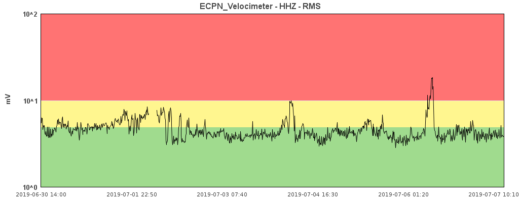 Etna - tremor with the peak of 06.07.2019 - Doc. INGV / ECPN velocimeter - HRZ-RMS