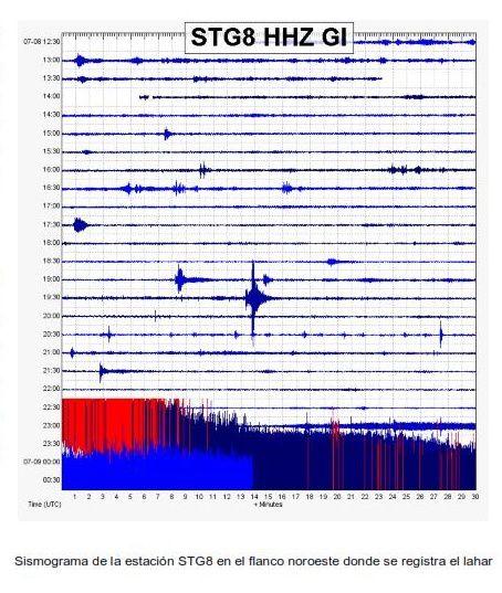 Santiaguito - trace sismique du lahar du 07.07.2019 / vers 23h. - Doc . Insivumeh