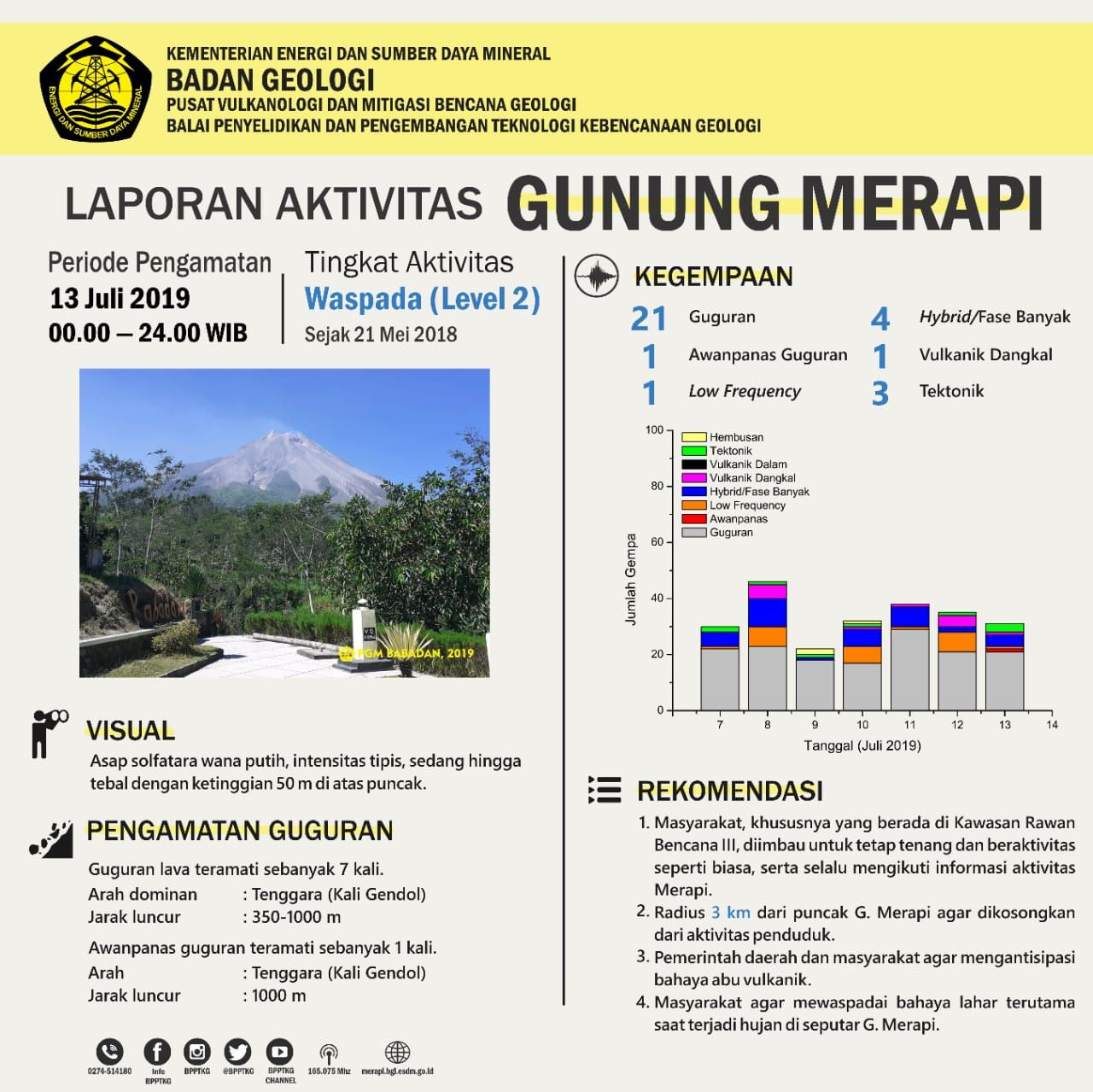 Merapi - summary table of the activity of 13.07.2019 / 00h-24h WIB - Doc. BPPTKG