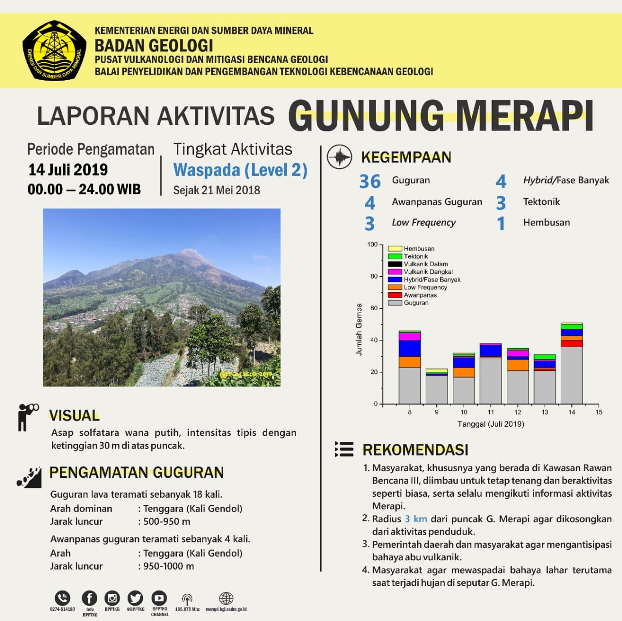 Merapi - activity from 14.07.2019 / 00h-24h - Doc. BPPTKG